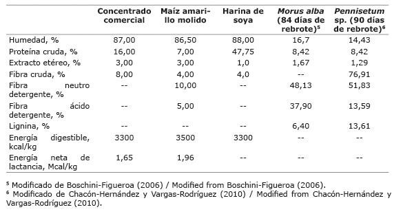 Composición nutricional de los alimentos ofrecidos a las sesenta cabras evaluadas. Cartago, Costa Rica, 2014.