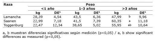 Promedio de peso vivo, en sesenta cabras distribuido por edades según la raza del animal, bajo un sistema de estabulado permanente con una alimentación a base de pastos de corte ( Pennisetum  sp.) y morera ( Morus alba ) a libre consumo junto a un concentrado comercial. Cartago, Costa Rica. 2015.