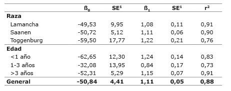Valores de ß0 y ß1 para la estimación del peso vivo de cabras según la raza y la edad de acuerdo al perímetro torácico medido en centímetros. Cartago, Costa Rica. 2015.