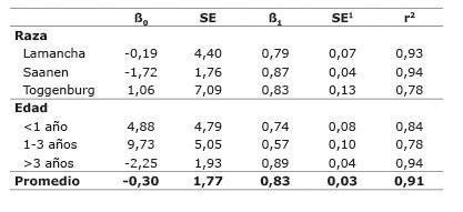 Valores de ß0 y ß1 para la estimación del peso vivo de cabras según la raza y la edad de acuerdo al peso estimado por una cinta de pesaje comercial para caprinos. Cartago, Costa Rica. 2015.