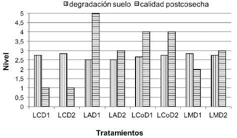 Efecto de sistemas de labranza y densidades de siembra en la calidad postcosecha de la batata y el nivel de severidad de la degradación del suelo en el estrato de 0- 25 cm. Venezuela, 2014.