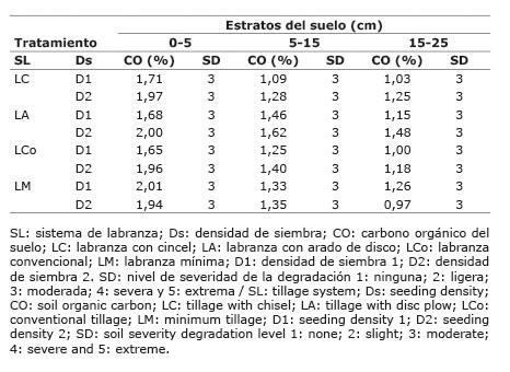 Efecto de sistemas de labranza y densidades de siembra de batata en el carbono orgánico del suelo. Venezuela. 2014.