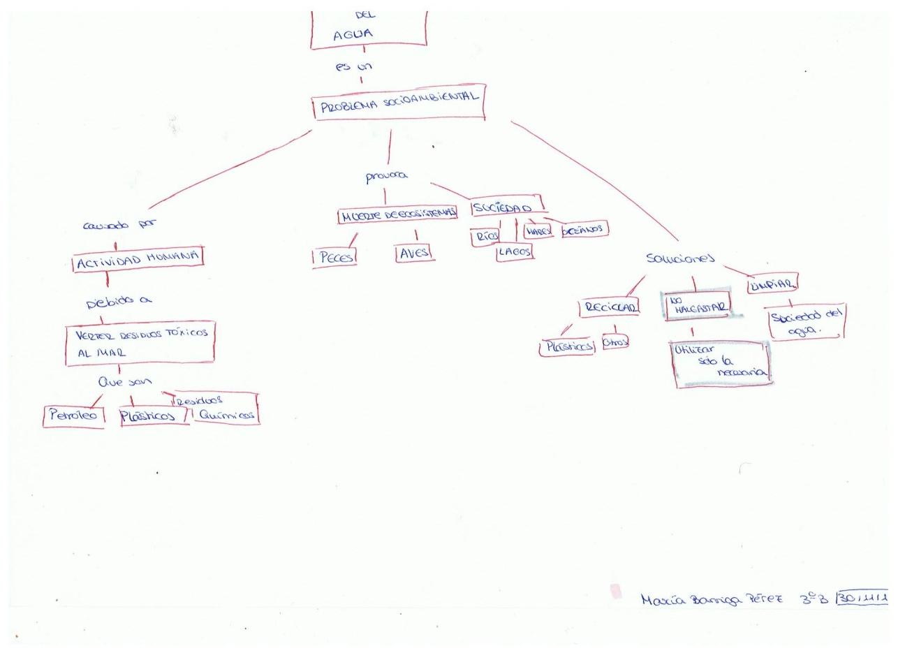 Vista De Los Mapas Conceptuales Como Instrumento De