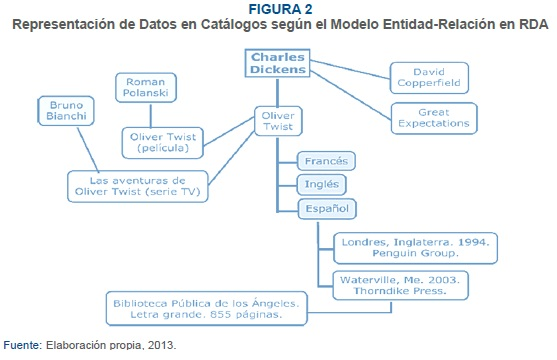 reglas de catalogacion angloamericanas 2