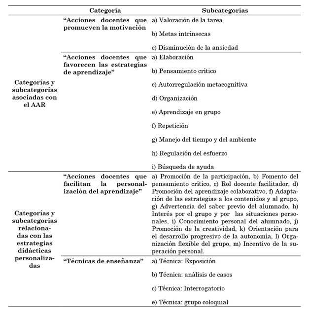Vista De Aprendizaje Autorregulado E Intervenciones Docentes